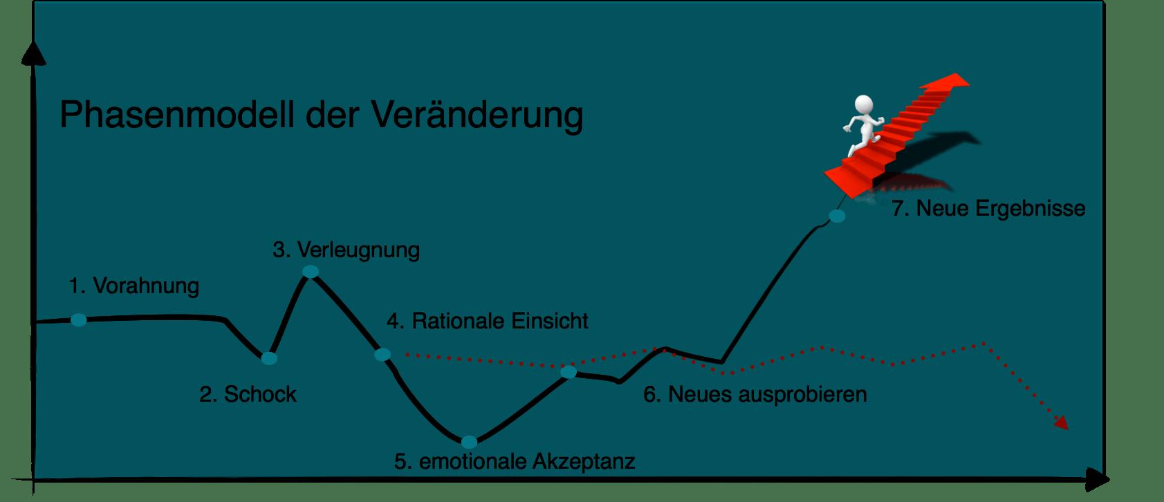 Phasenmodell der Veränderung